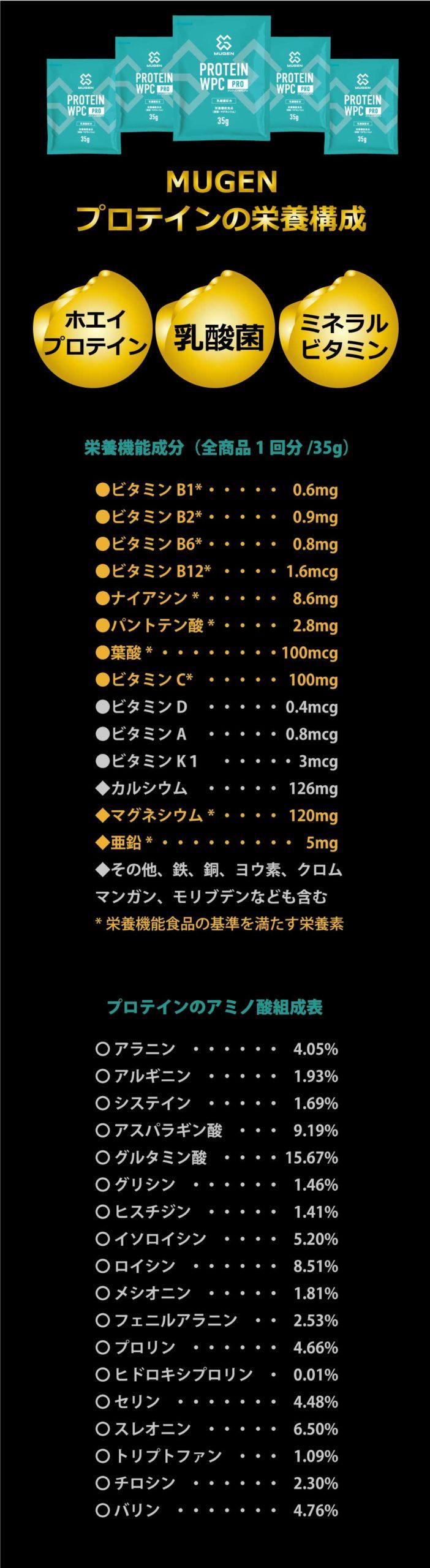 MUGENプロテインの栄養構成